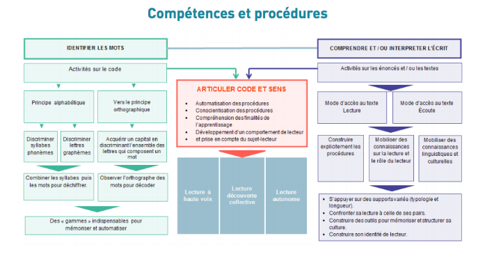 competenceetprocedures