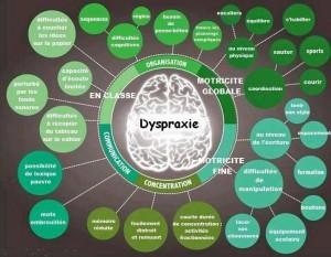 Dyspraxiebulle