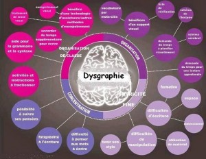 dysgraphiebulle