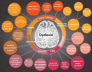 dyslexiebulle