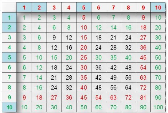 Tables de multiplication un calvaire accueillir les diff rences - Table de multiplication 16 ...